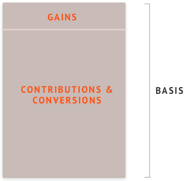 Your basis is your total contributions and conversions as well as your gains